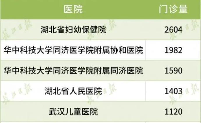 武汉60家医院恢复医疗资源,其中58家仅收治非新冠病人
