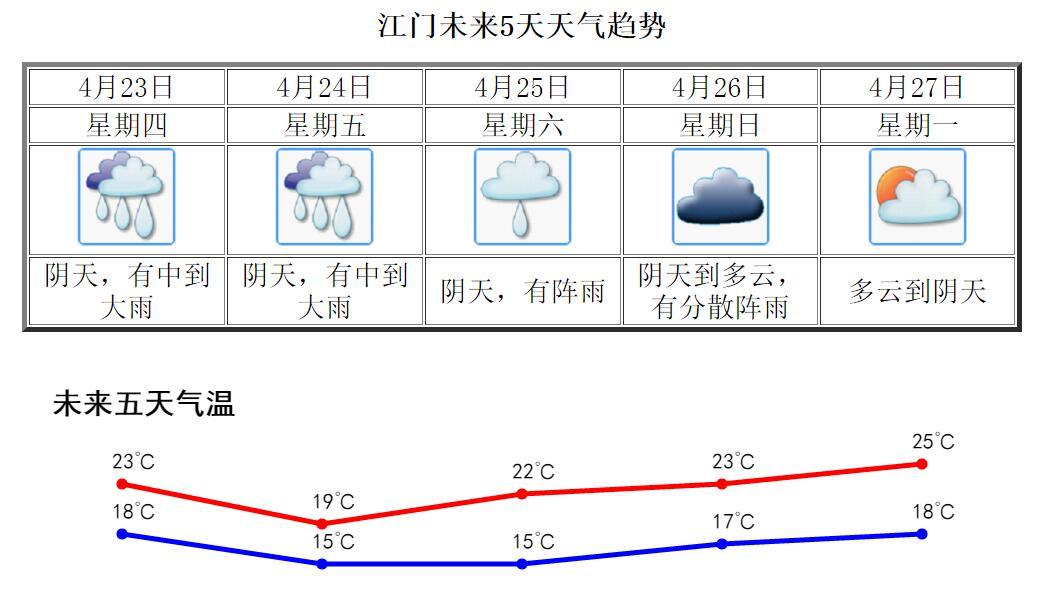 江门未来两天大雨来袭,广东发布气象灾害二级预警