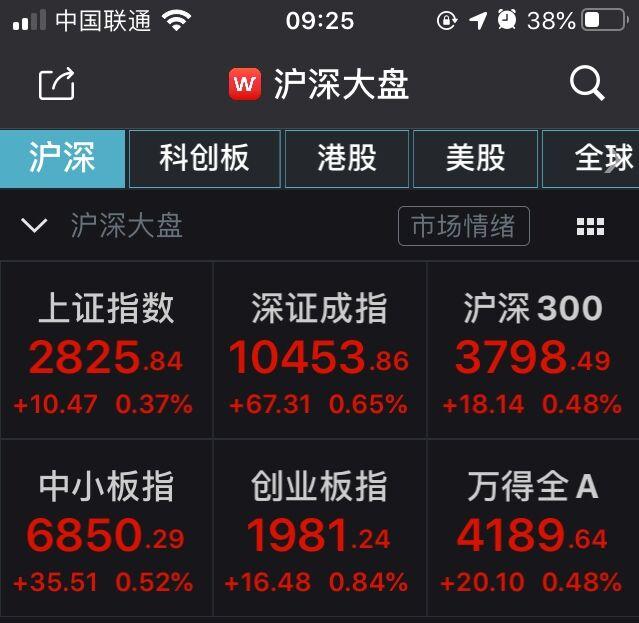 金融委定调A股高开!沪指涨0.37%,券商股集体飘红