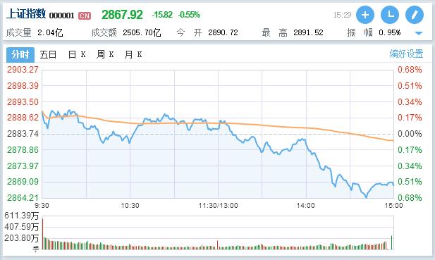 午后跳水:市场量能不足,三大股指收跌,茅台股价再创新高