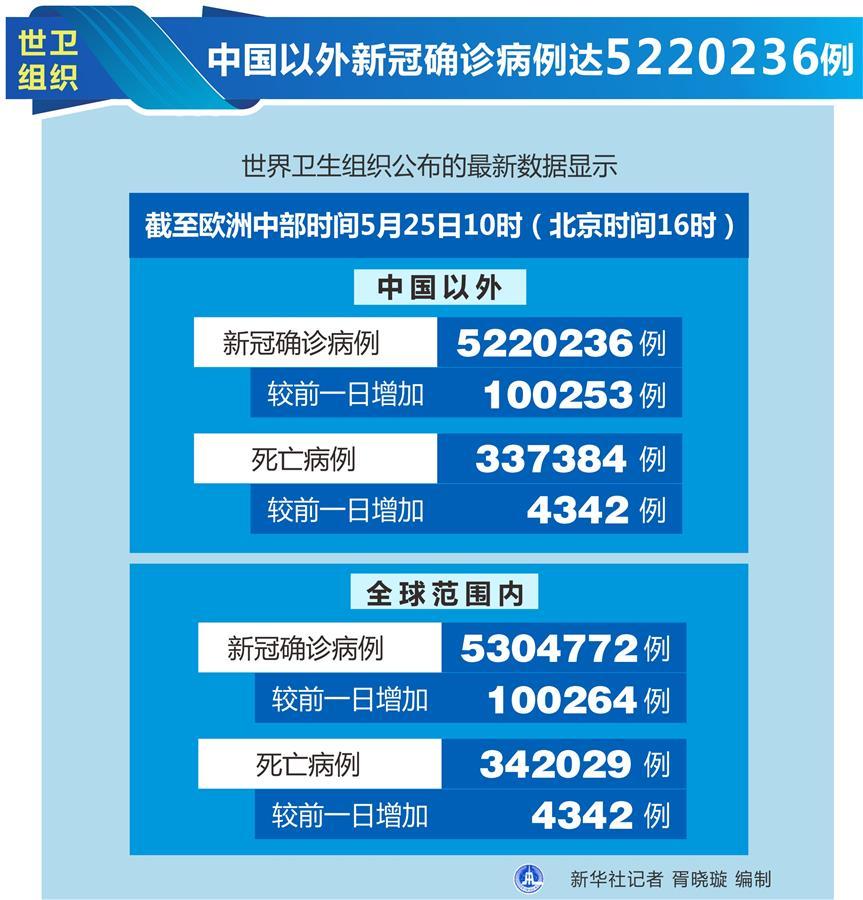 中國以外新冠確診病例達5220236例