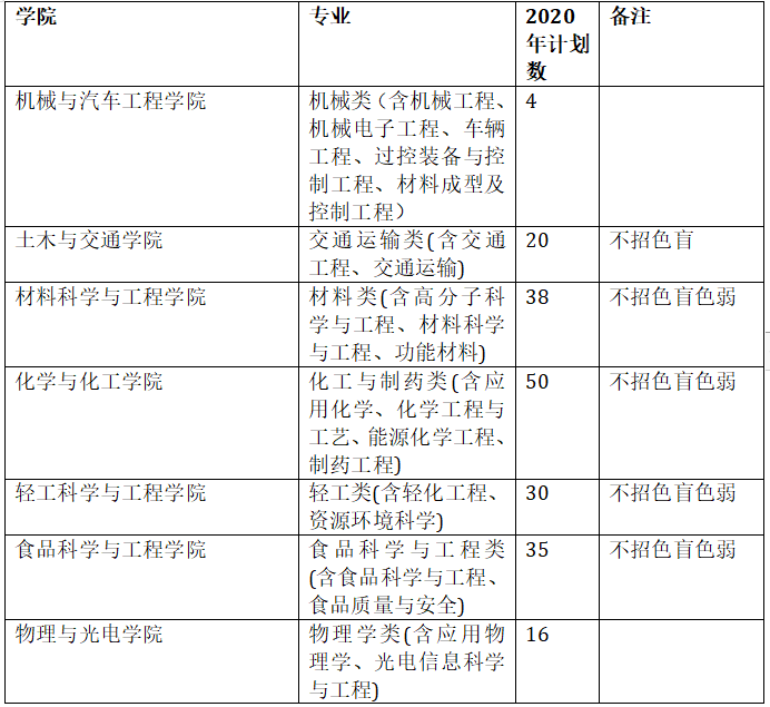 华工综评招生总成绩构成不再是631,高考文化成绩要占85%