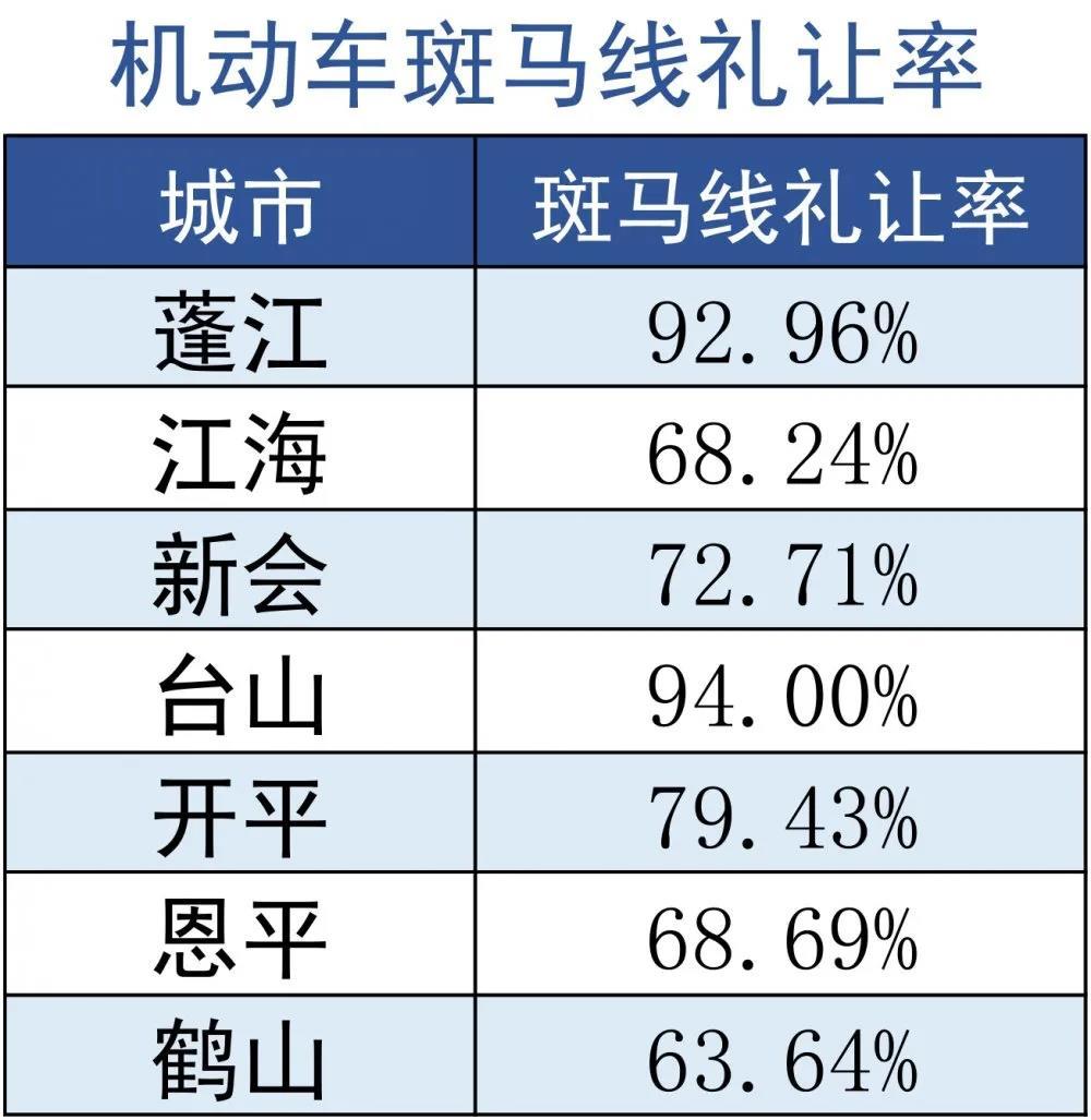 6月江门城市道路交通秩序数据出炉