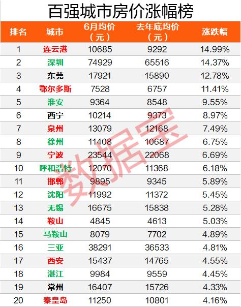 上半年房价涨幅榜出炉 深圳第二