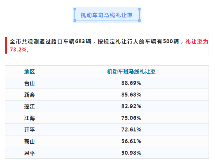 江门7月城市道路交通秩序数据出炉 礼让率73.2%