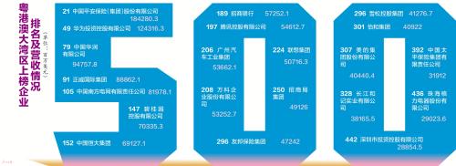 2020年《财富》世界500强排行榜揭晓 大湾区21家企业上榜