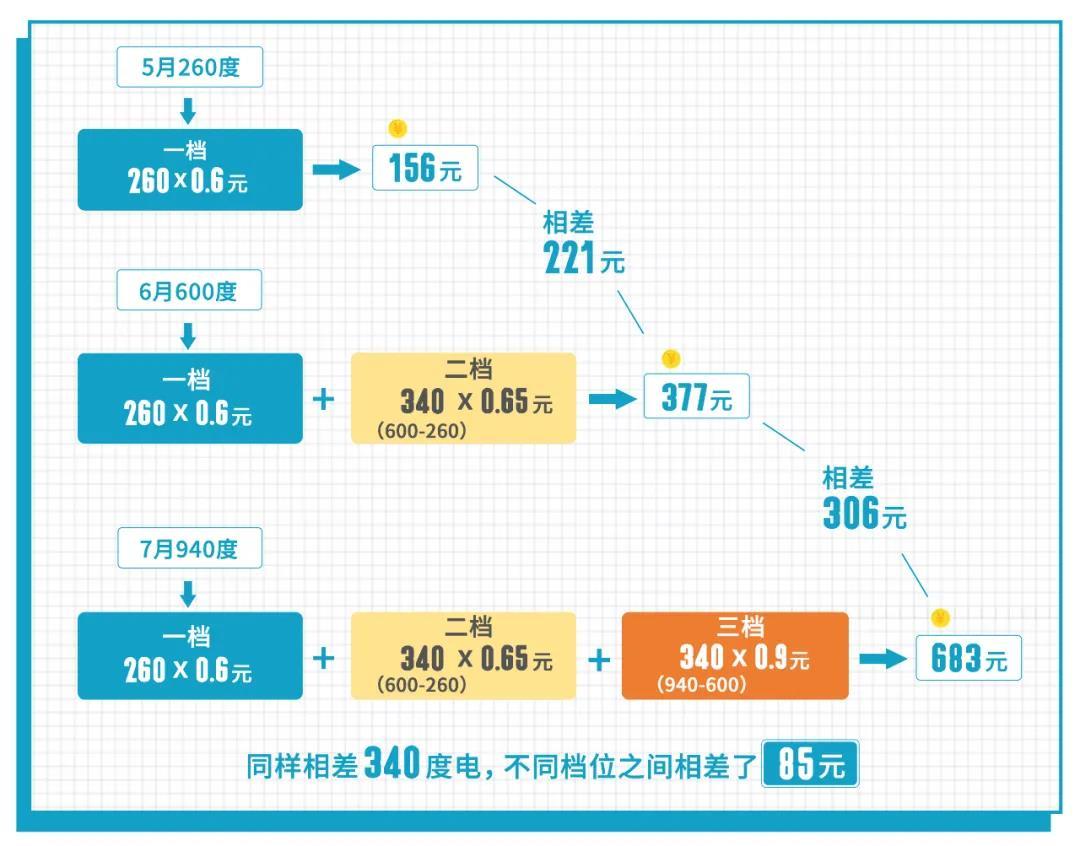 """7月广东居民电费账单""""创新高"""" 天热和阶梯电价是主因"""
