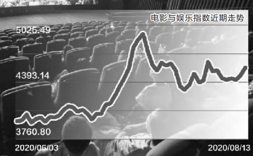 多地影院上座率限制放宽至50% 大片或加快入场