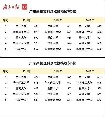 广东本科批高分优先投档线开始投档