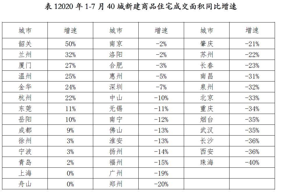 7月40城新房成交大增18% 三季度热点城市楼市或降温