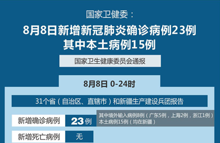 国家卫健委:8日新增新冠肺炎确诊病例23例 其中本土病例15例