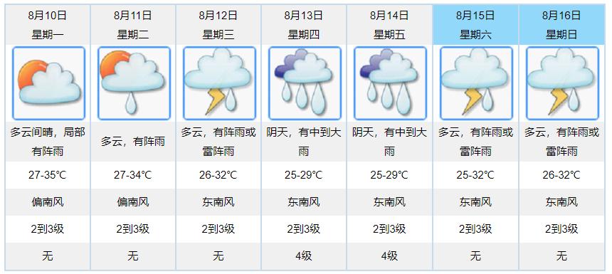 連日降雨天氣暫告一段落 廣東當前旱情得以有效緩解